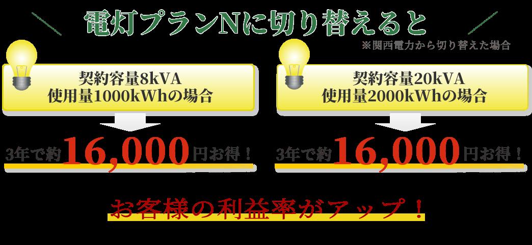 関西電力から兵庫電力電灯プランNに切り替えた場合